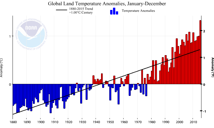 NOAA Global Temperatures